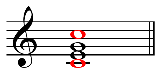 Root_of_a_major_chord_on_C