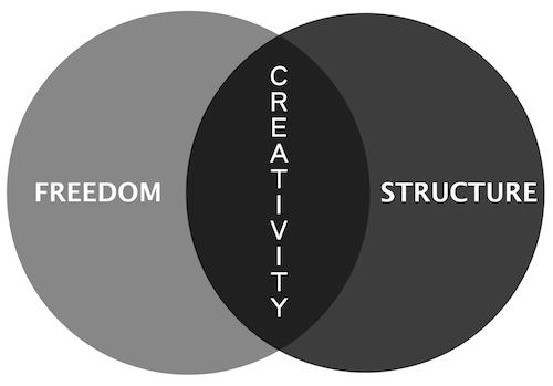 Creativity venn 500